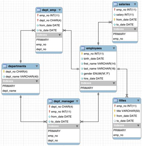 database schema diagram getting things done knowledge should to be shared