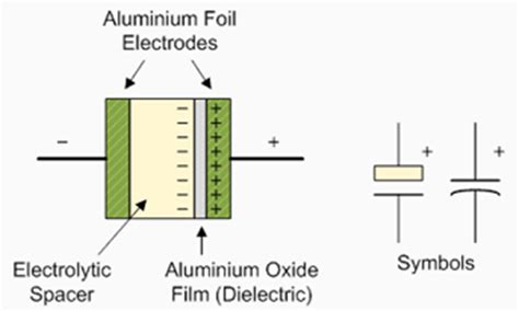 capacitor anode cathode symbol capacitor types