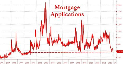 Mba Mortgage Index Chart by Mortgage Applications Tank Worst To Come Fitsnews