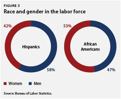 race gender and the origins of american gynecology books the state of diversity in today s workforce center for
