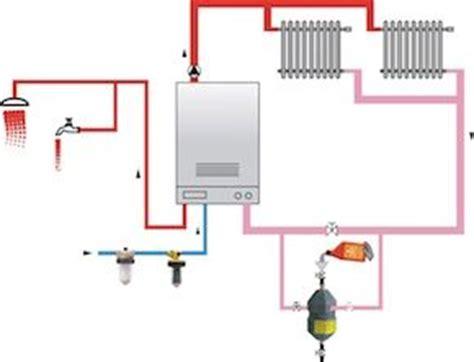 Tipologie Impianti Di Riscaldamento by Trattamento Dell Acqua Negli Impianti Termici La