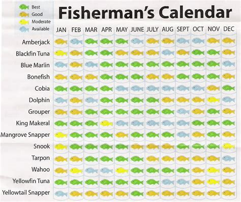 Fish Calendar Lunar Fishing Calendar Calendar Template 2016