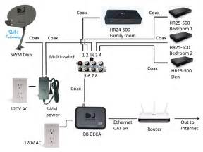 wiring diagram direct tv wiring diagram swm connected home installation directv genie wiring