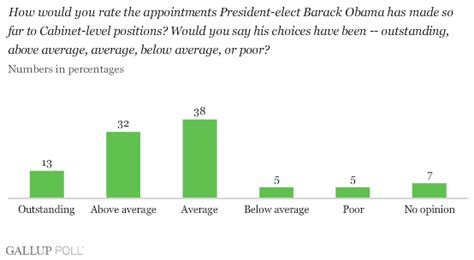 What Are Two Cabinet Level Position by Obama Wins 83 Approval Rating For Transition