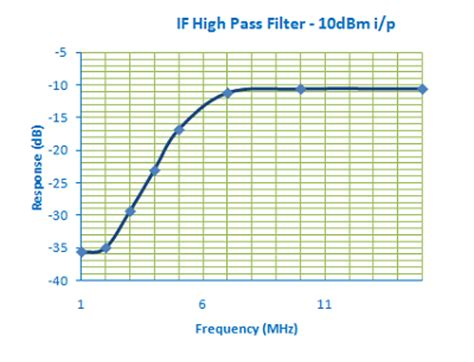 high pass filter calculator graph simple superhet for 40m cw