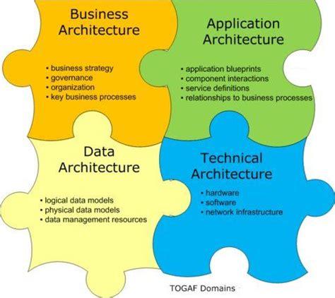 togaf 4 architectural domains that make up enterprise