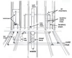 Mobile Home Plumbing Diagram by Plumbing Diagram Plumbing Diagram Bathrooms Shower