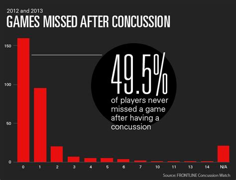 research paper on concussions in football what we ve learned from two years of tracking nfl