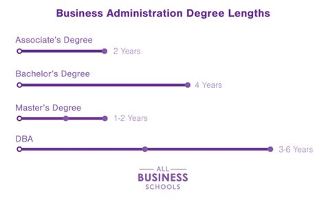 Do Mba Degree Require Previous Graduate Degree by Read About Business Administration Degrees All Business