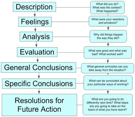 Reflective Essay On Writing Process by Model For Reflective Thinking Gsa Student Support