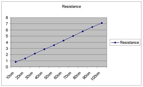 do resistors affect erage factors affecting resistance of a wire gcse science marked by teachers
