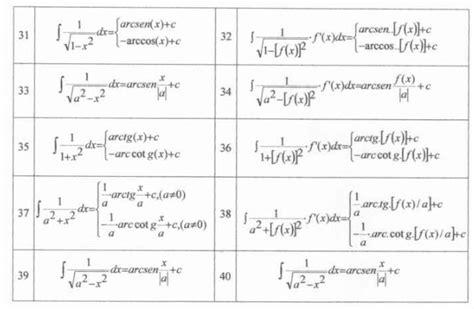 tavola derivate tavola integrali notevoli 28 images book di matematica