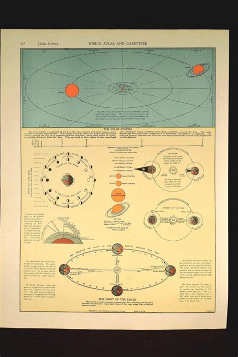 vintage solar system chart pics about space