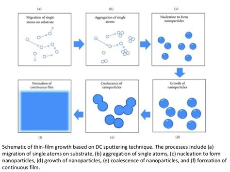 pattern formation particle aggregation synthesis of nanomaterials