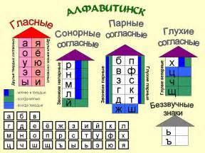 звонкие согласные звуки таблица