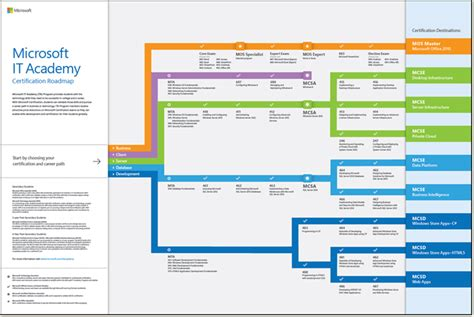 infographic microsoft it academy certification roadmap microsoft it academy