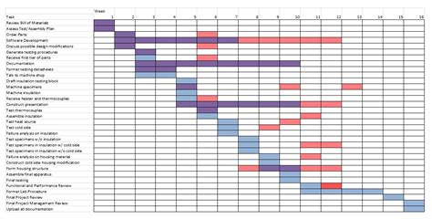 overlapping schedule template edge