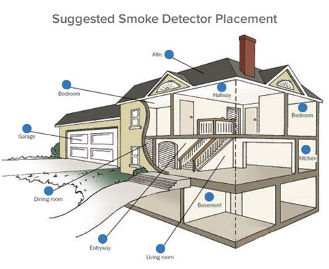 Where To Place A Smoke Detector In A Bedroom by Home Security Smoke And Carbon Monoxide Detectors Are Here