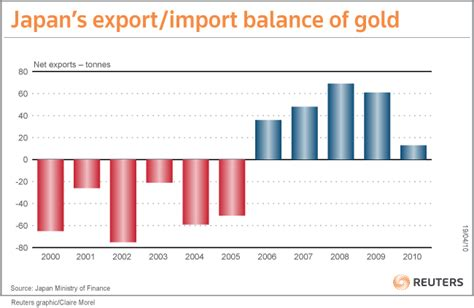 Tun Real Japan Import analysis yen gold price at 27 year high leads households