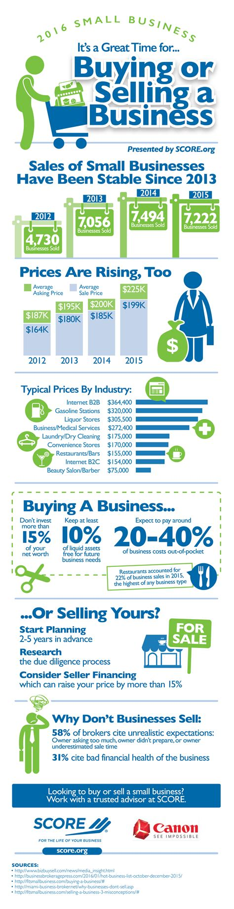 is now the right time to buy a house is now the right time to buy or sell a business infographic san antonio express news