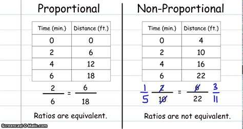 Proportional Relationship Worksheet by What Does Constant Of Proportionality Definition