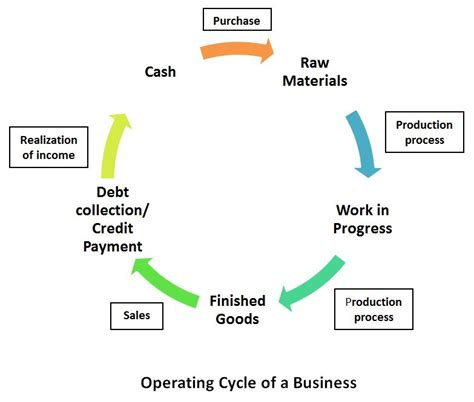 working capital diagram image gallery operating capital