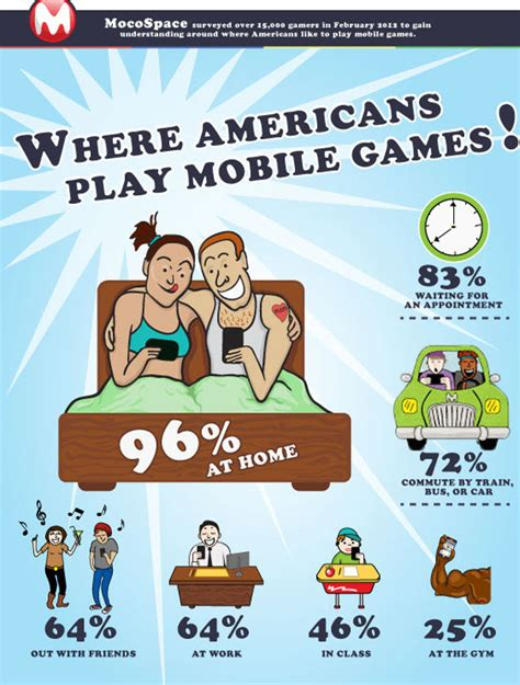 bed games survey when at home more than half of mobile gamers play in bed