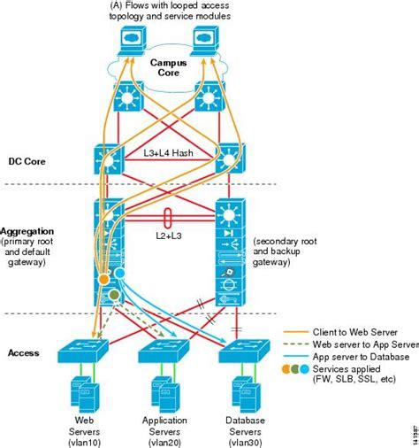 yii module layout path data center multi tier model design cisco