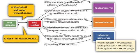 Ip Address Lookup Website Name 12 2 101 Understanding How The Works