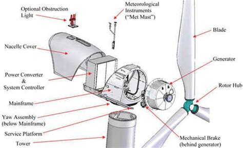 Tesla Turbine Design Calculations 26 Best Images About Direct Drive Wind Turbines On