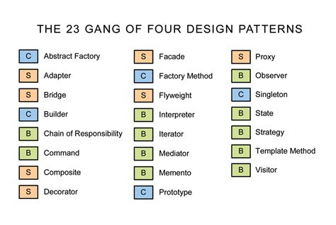 design pattern for multiple data sources why when to software design patterns