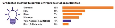 Kellogg Mba Placement by Blin Page 9 Essential Guide To Top Business Schools
