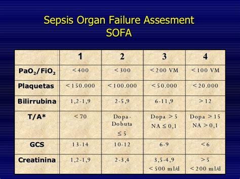 sofa sepsis sepsis y shock s 233 ptico