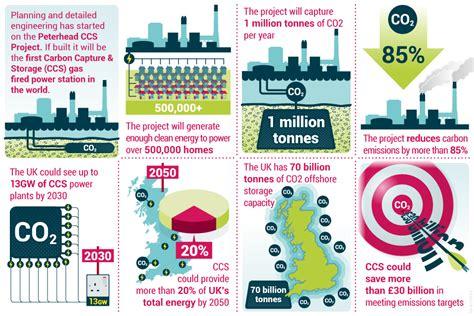 New Carbon Labels Planned By Government by Peterhead Carbon Capture And Storage Project Gov Uk