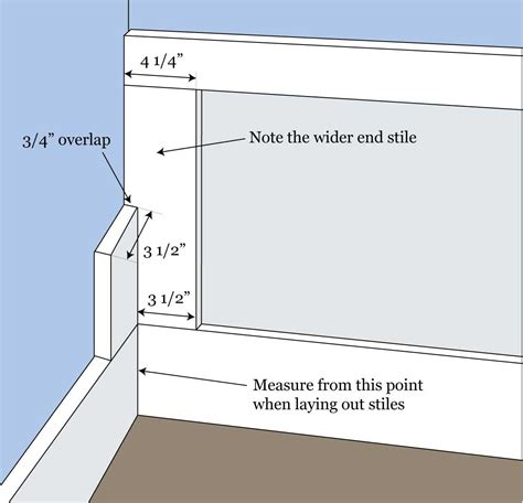 Wainscoting Panel Size Wainscoting Layout Calculator Inch Calculator