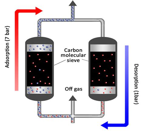 pressure swing adsorption co2 cms activated carbon business division osaka gas chemicals