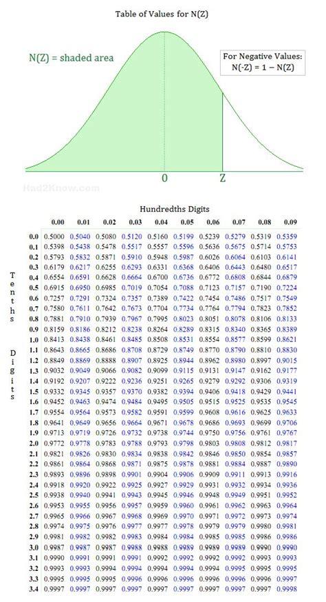 printable z distribution table printable z score table printable paper