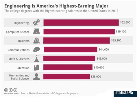 Average Starting Salary For Mba Graduates 2012 by Consultree The Average Starting Salary For A Bachelor S