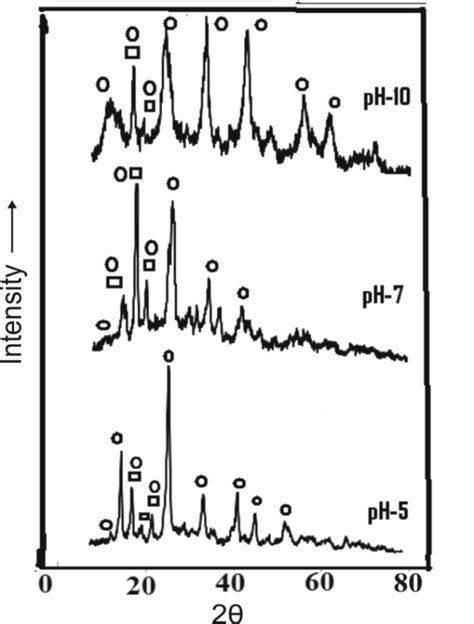 xrd pattern of magnesium hydroxide a comparative study on the precipitation of hydrated