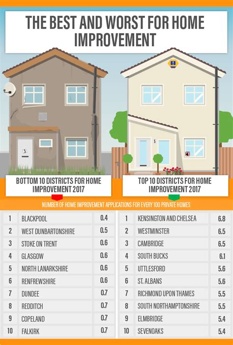 the uk s best home improvers