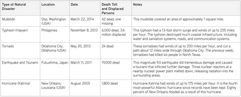chart reveals what natural disaster is most likely to kill activity natural disasters article khan academy