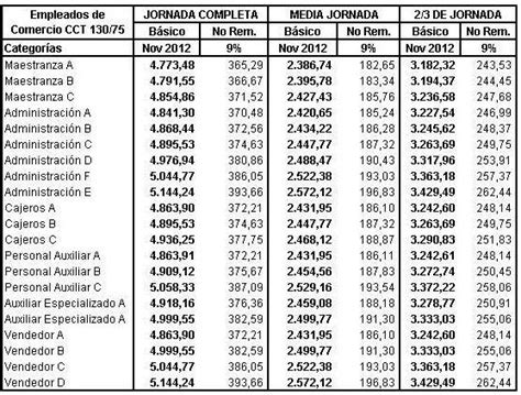 escala salarial comercio 2016 media jornada faecys 2015 2016 autos post