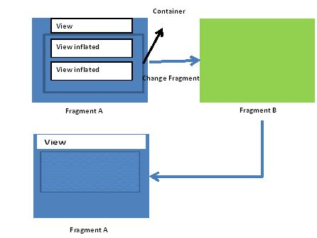 view oncreateview layoutinflater inflater viewgroup container save state of a container linearlayout