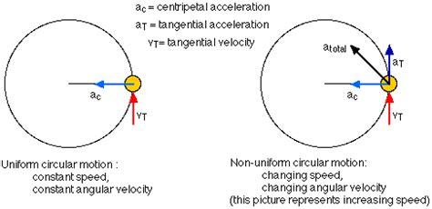 free diagram rotational motion centripetal motion tangential velocity classical
