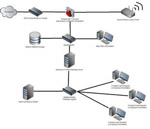small business network diagram official khafre us