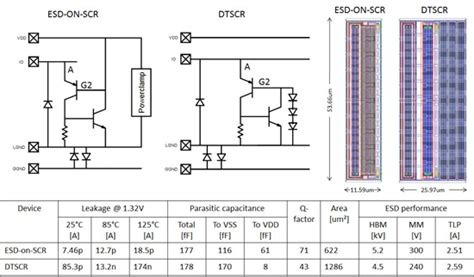 esd diode in cmos scr based on chip esd protection for lna s in 40nm cmos eejournal