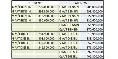 daftar lengkap tipe dan harga toyota kijang innova ini estimasi harga all new toyota kijang innova kompas com