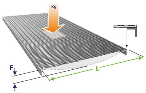 calcolare la portata calcolo portata lamiere striate terminali antivento per