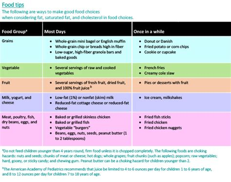 healthy fats serving size what about and cholesterol healthychildren org