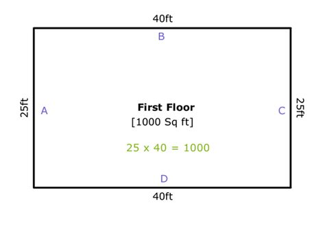 how to calculate dimensions from square feet understanding rentable square footage vs usable square
